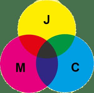 Le modèle colorimétrique CMJ(N)
