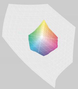 L'espace colorimétrique CMJN Générique dans l'espace ProPhoto RVB