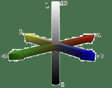 Le modèle colorimétrique LAB