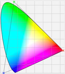 L'espace colorimétrique ProPhoto RVB