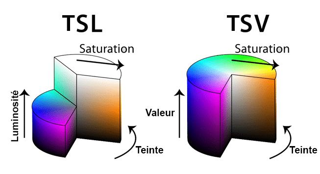 Les modèles colorimétriques TSL & TSV