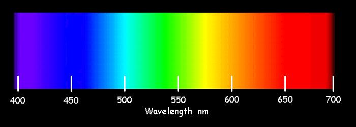 Le spectre des couleurs naturelles