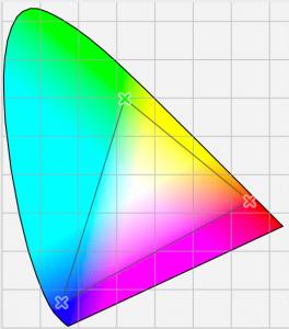 L'espace colorimétrique sRVB