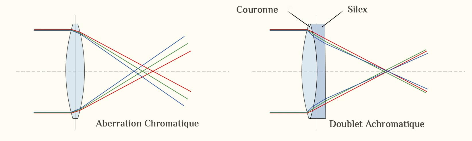 Effet d'une lentille achromatique