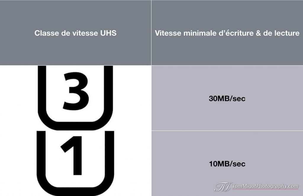 Tableau des classes de vitesse UHS pour le cartes mémoire.