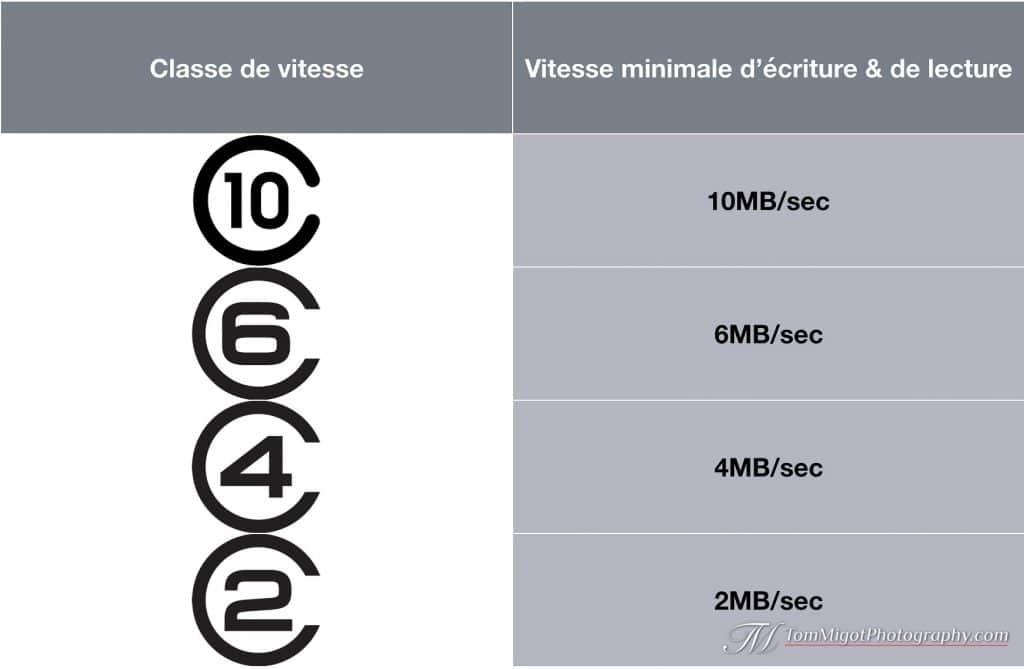 Tableau des classes de vitesse pour le cartes mémoire.