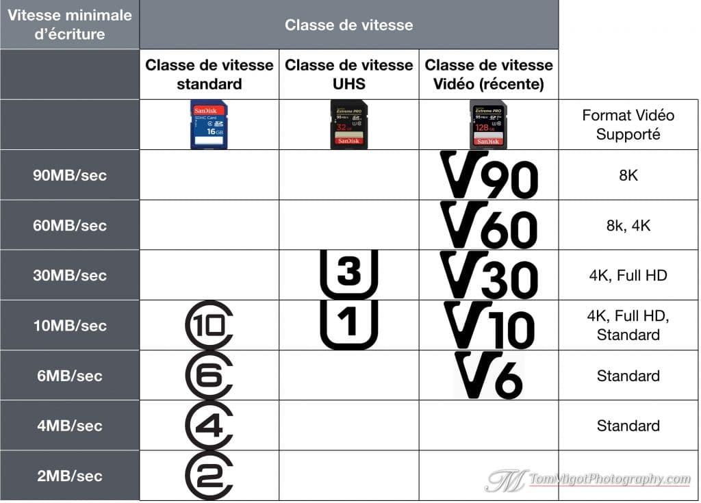 Tableau récapitulatif des classes de vitesse pour les cartes mémoires