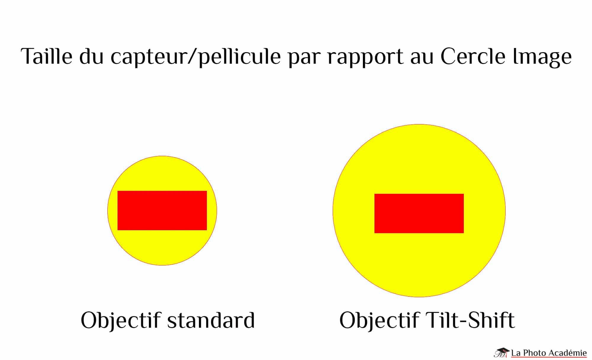 La taille du cercle image pour un objectif Tilt-Shift