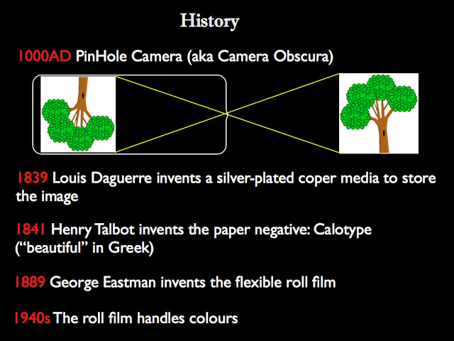 Dates historiques pour la photographie