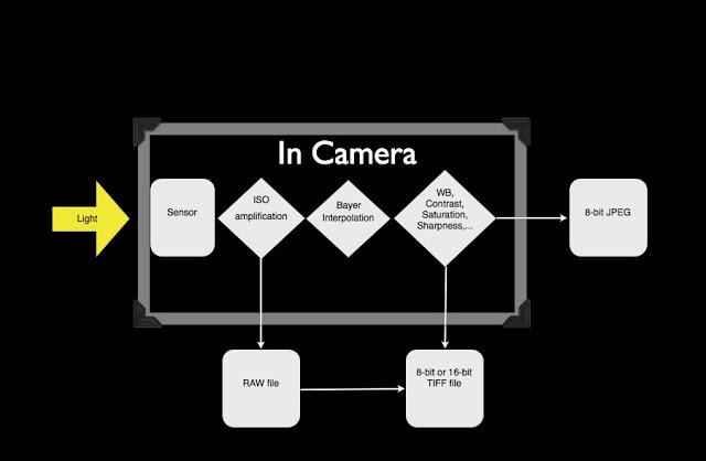 Le flux de création d'une image dans un appareil numérique