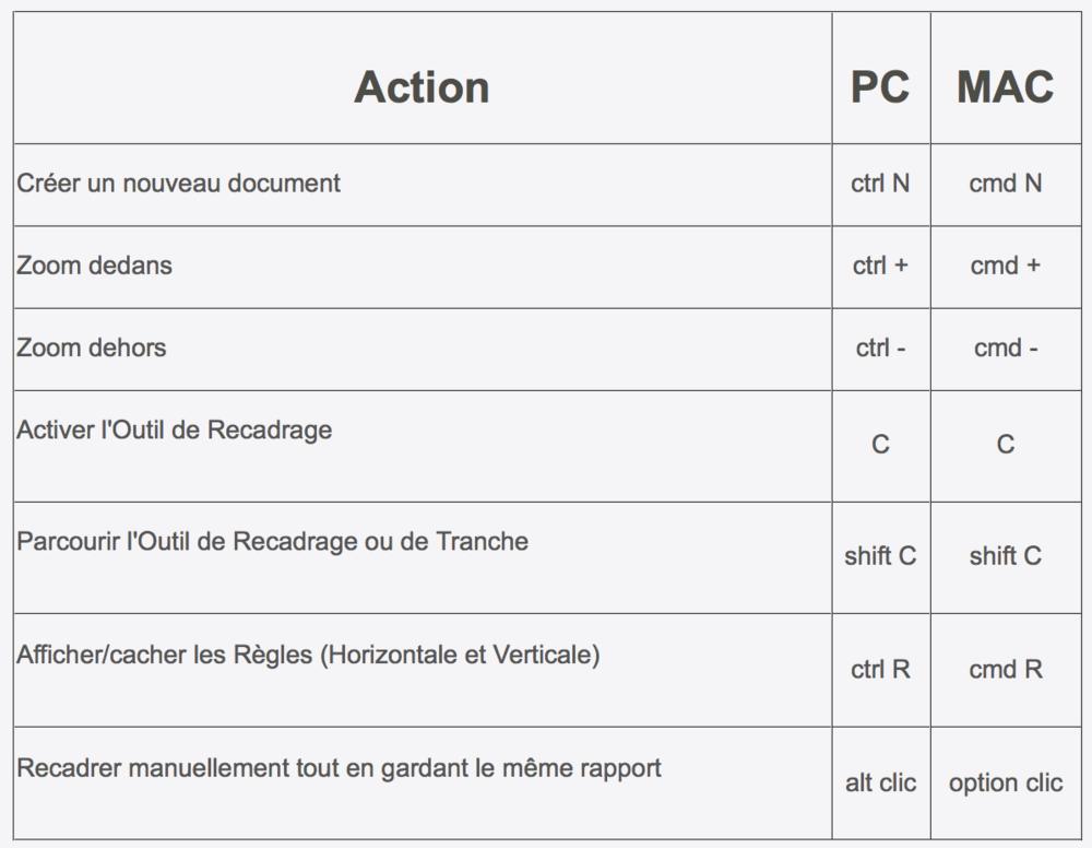 Raccourcis clavier pour Photoshop