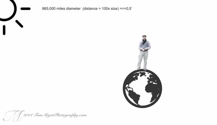 Distance between the sun and earth affects the quality of light