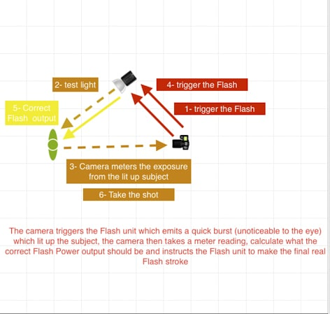 Comment le système TTL fonctionne